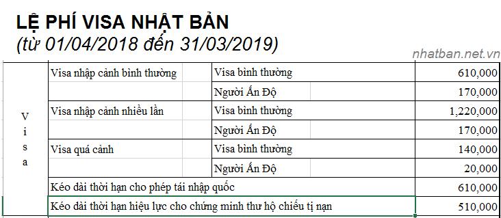 Bảng lệ phí xin visa Nhật Bản 1/42018 đến 31/3/2019 - Nguồn từ website Đại sứ quán Nhật Bản