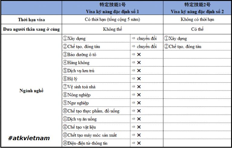 visa đặc định loại 1 và loại 2 nhật bản
